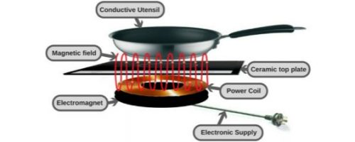 How does Induction Cooking Work